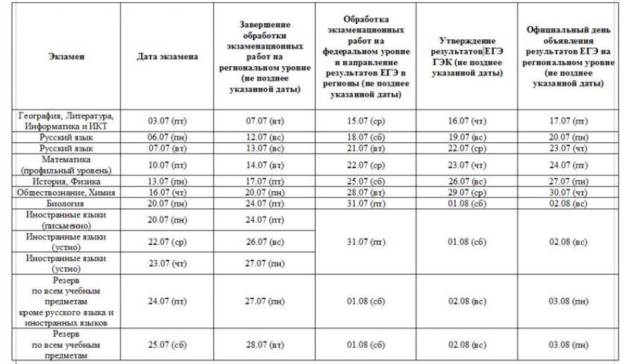 Названы сроки объявления результатов ЕГЭ-2020