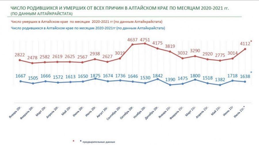 Смертность от ковида в Алтайском крае отразили в данных статистики