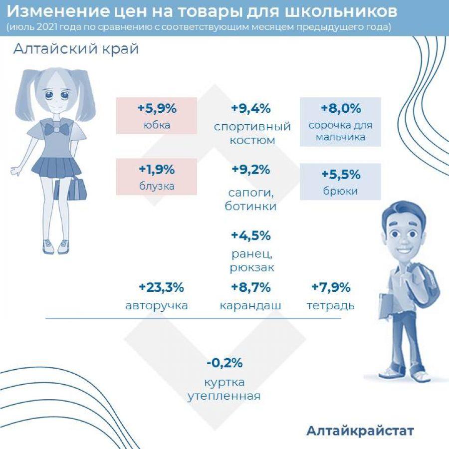 Ручка +23%: как изменились цены на школьные принадлежности в Алтайском крае