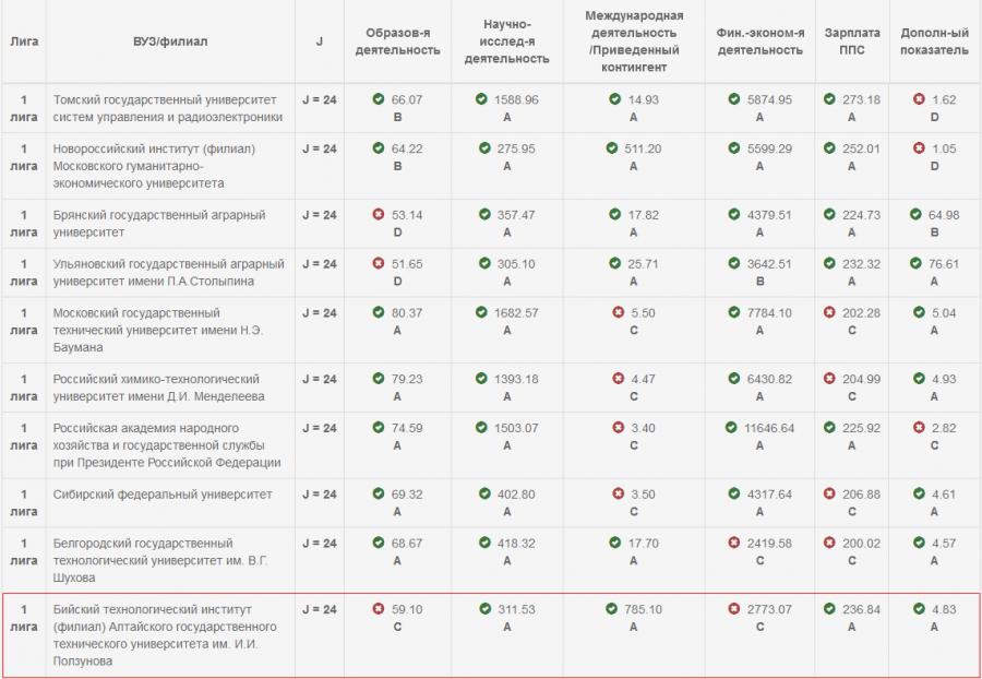Бийский «политех» занял лидирующую позицию в рейтинге эффективности вузов края