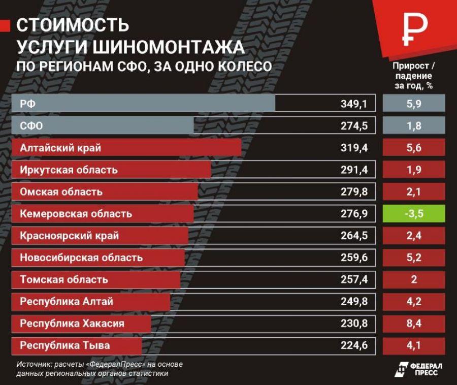 Шиномонтаж в Алтайском крае оказался самым дорогим в Сибири